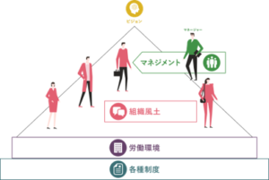 コミュニケーションのイメージ図